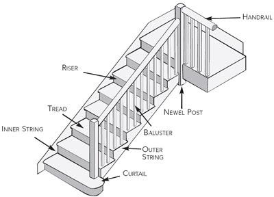 diagram of staircase | Diarra