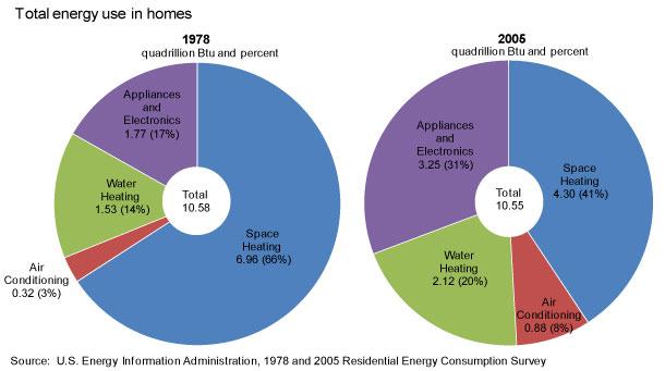 Consumo De Energia Nos Estados Unidos
