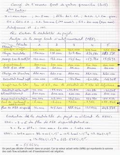 Corrigé de l'examen-exercice de la gestion financière
