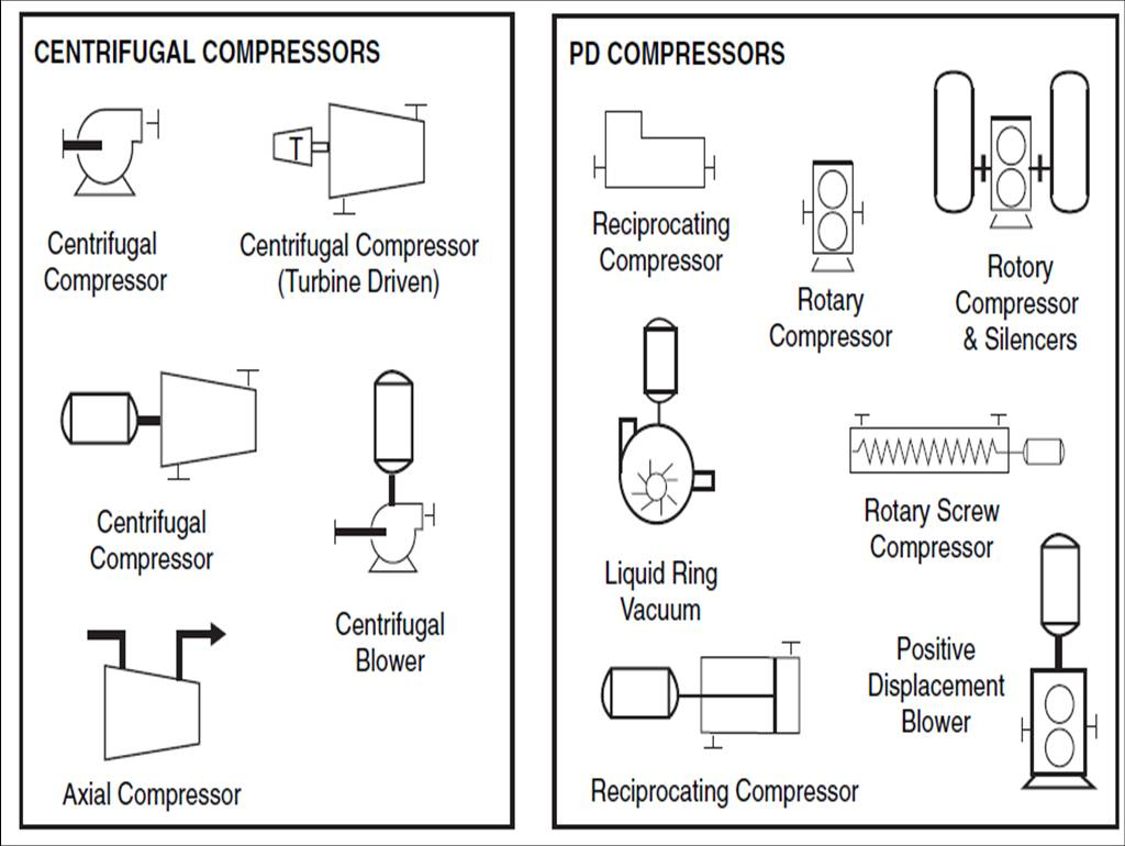 COMPRESSOR SYMBOL. instrument function