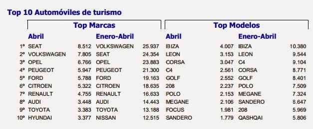 Ventas de coches en Abril 2014