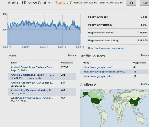 Android Review Center Pageviews Stats