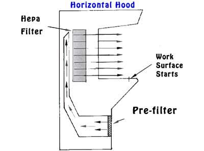 Vertical Laminar Air Flow: Manufacturers, Suppliers, Retailer ...