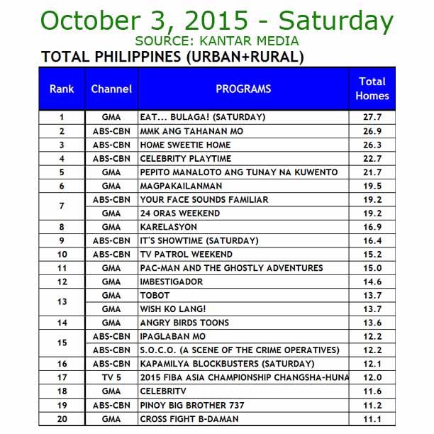 TV Ratings October 3, 2015 Kantar Media