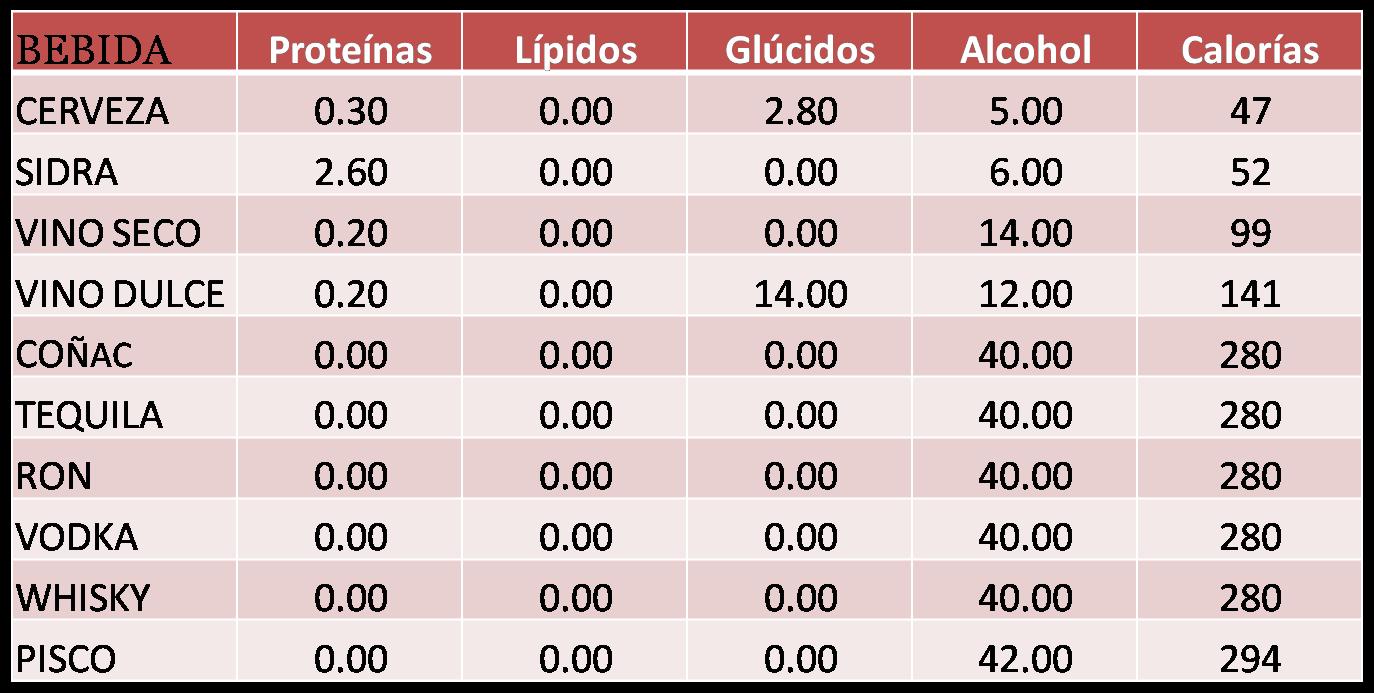 El alcoholismo la estadística 2012