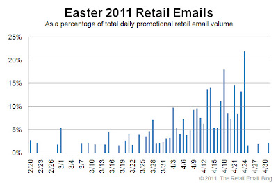 Click to view the Easter 2011 retail email distribution curve larger