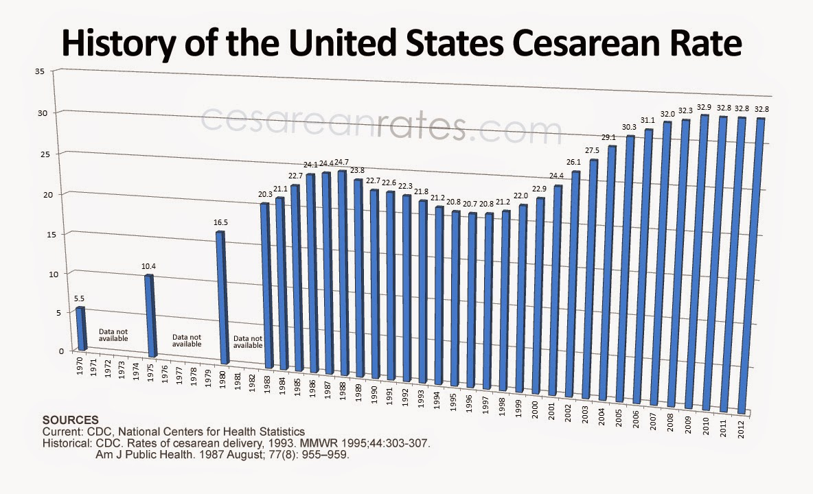 rises in rates of cesarean section births It's major surgery that introduces real risks to mothers and babies– so what's  being done to lower canada's ever-rising c-section rates.