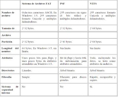 Aqui hay un cuadro comparativo de los disferentes tipos de archivos