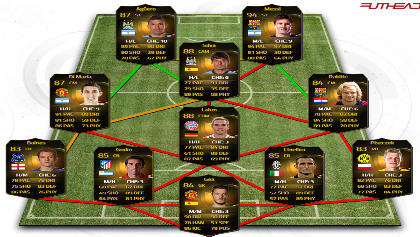 The best fifa teams best possible full inform fifa 15 team