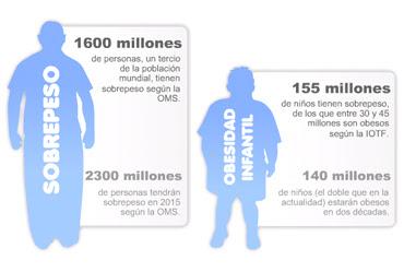 estadistica de la obesidad argentina: