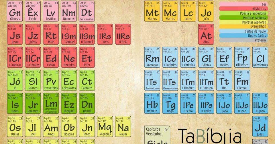 el profe de reli la biblia en forma de tabla peridica - Tabla Periodica En Material Reciclable