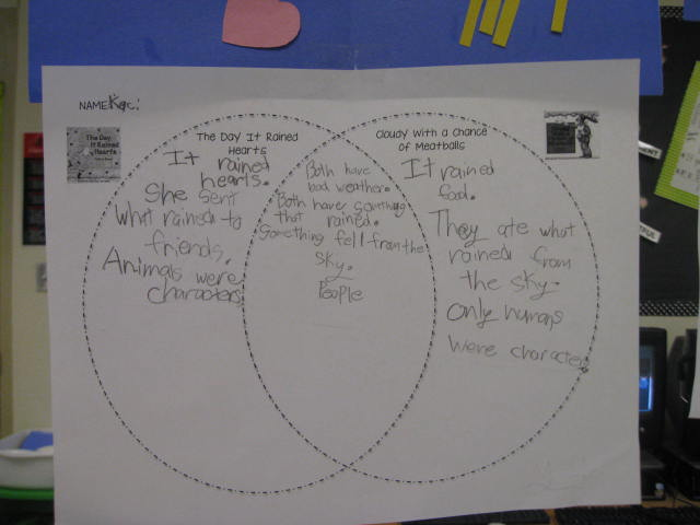 The First Grade Jungle Crazy Weather Craftivity And Venn Diagram