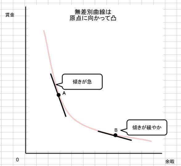 無差別曲線の性質
