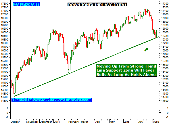 Dow index trading system