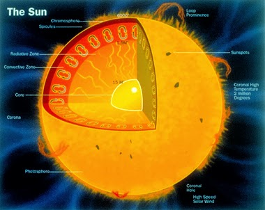 an analysis of the nuclear fusion concept in the solar system Multiple systems' interconnections and feedbacks in addition, earth is part of a broader system—the solar system—which is itself a small.