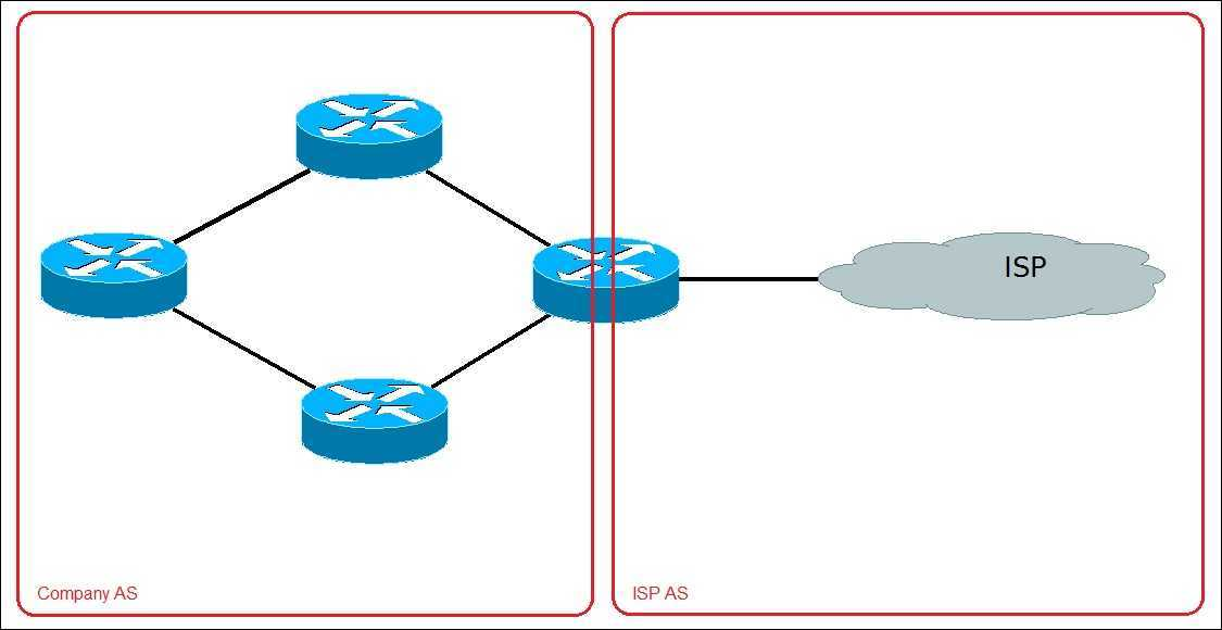 Ccna Boys Types Of Routing Protocols