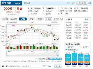 中国株コバンザメ投資 香港ハンセン指数20130325