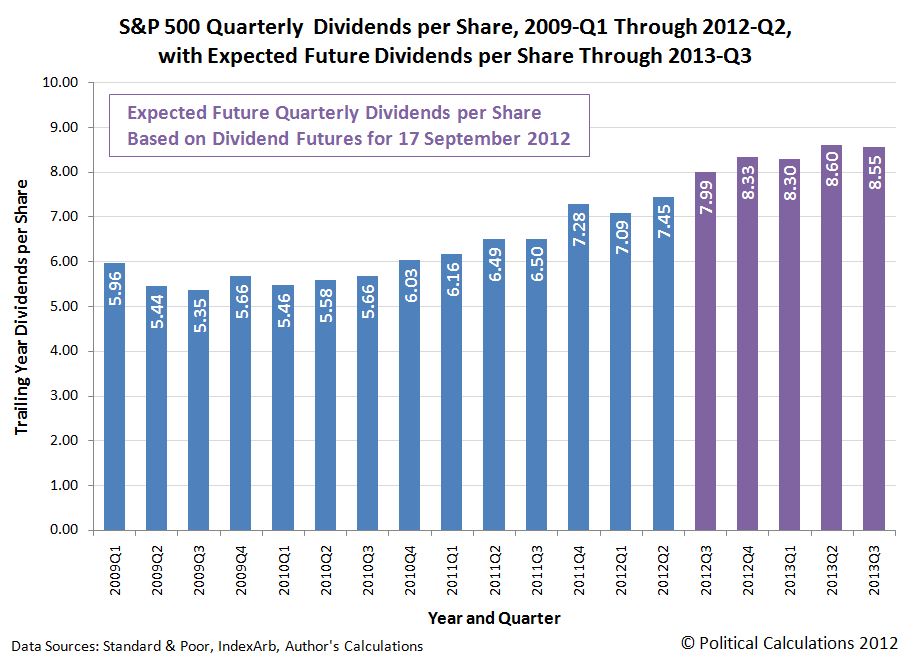 S&P 500 Quarterly Dividends per Share, 2009-Q1 Through 2012-Q2, with Expected Future Dividends per Share Through 2013-Q3
