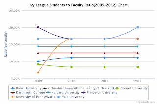 Ivy League Students to Faculty Ratio Chart