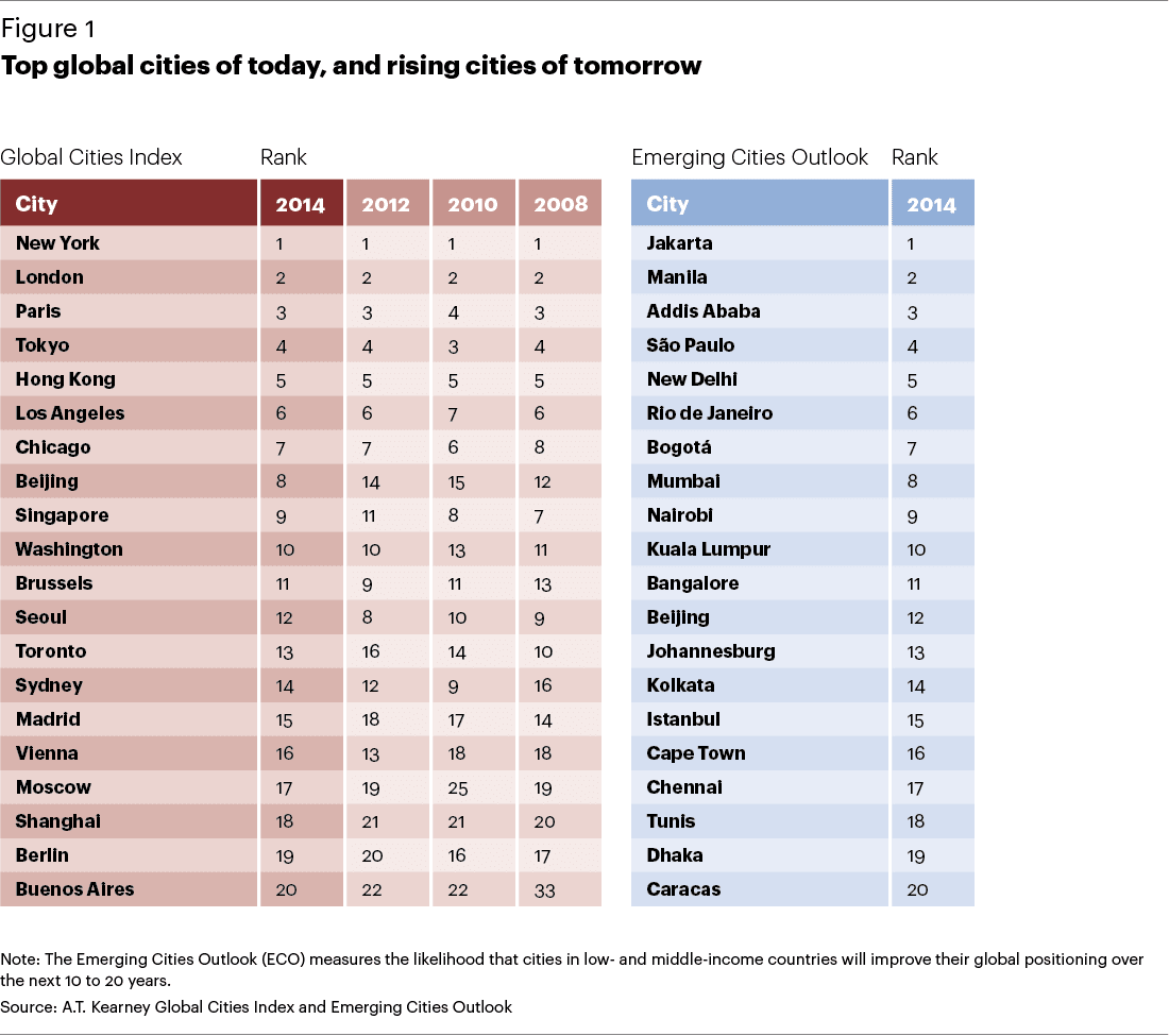 2012 global cities index and emerging 2012 a global perspective on prime emerging world how and why is the distribution of global wealth changing which cities do the wealthy consider the.