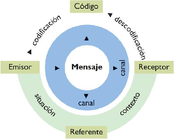 aspectos aquí 1 explica los elementos de la comunicación que ...