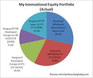 RIT International Equity Portfolio