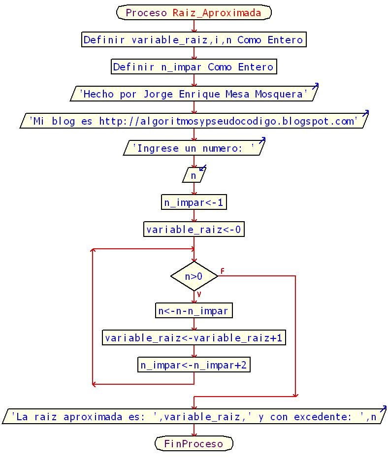 Raiz cuadrada aproximada diagrama de flujo algoritmos y pseudocodigo diagrama de flujo del metodo de raiz cuadrada por restas sucesivas ccuart Image collections