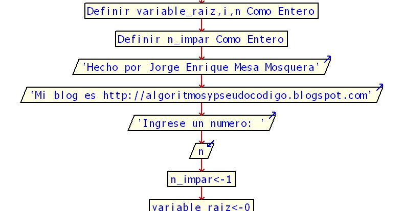 Raiz cuadrada aproximada diagrama de flujo algoritmos y pseudocodigo ccuart Gallery