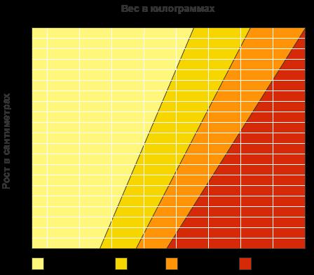 Таблица определения нормального веса