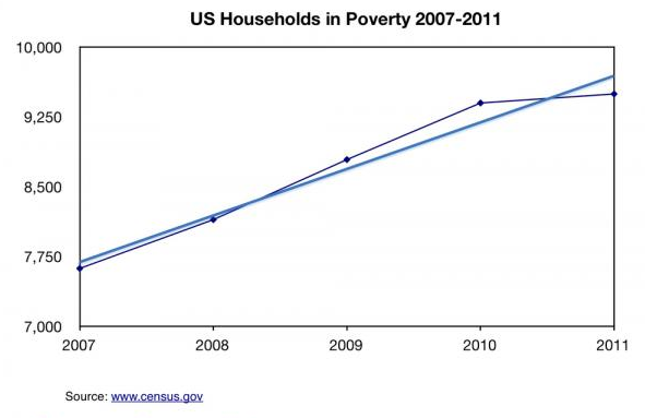 America's Economic Depression In 5 Charts - US Households In Poverty