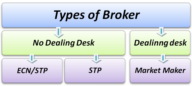 What is a currency broker