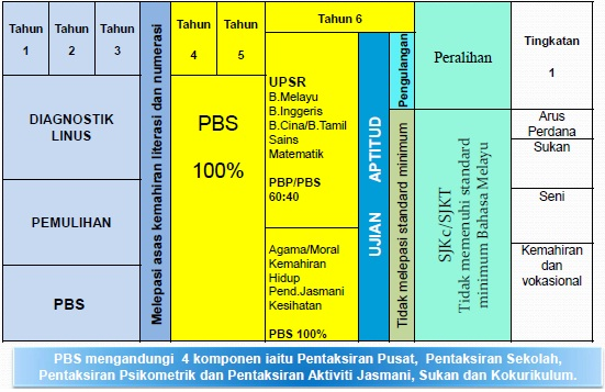 Medium Informasi dan Aktiviti KSSR PBS