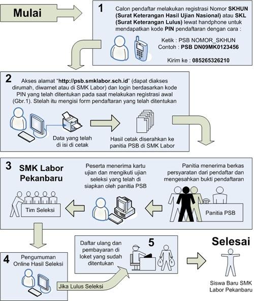 Cara daftar PPDB Online SMK Labor Pekanbaru