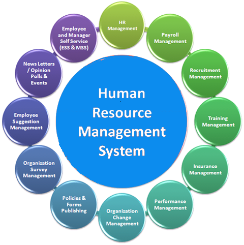 impact of information technology on hr functions The human resource management  relating to the function and processes of  relations, workforce metrics, hr analytics, hrm and technology,.