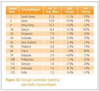 Statistik Peringkat kecepatan internet tahun 2013 sumber: Akamai.com