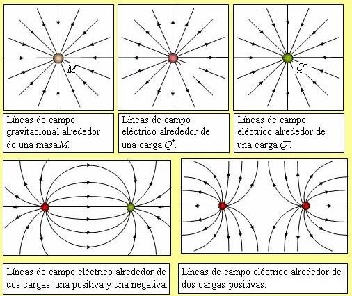 EL FSICO LOCO Lneas de campo elctrico