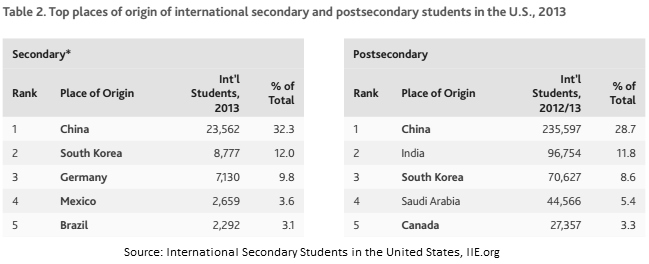 China is the largest source country of high schools students to the US