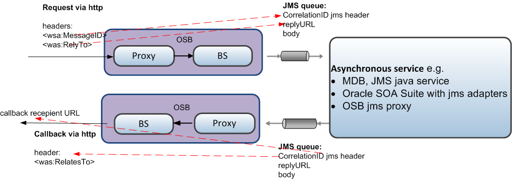 how to use jms in java