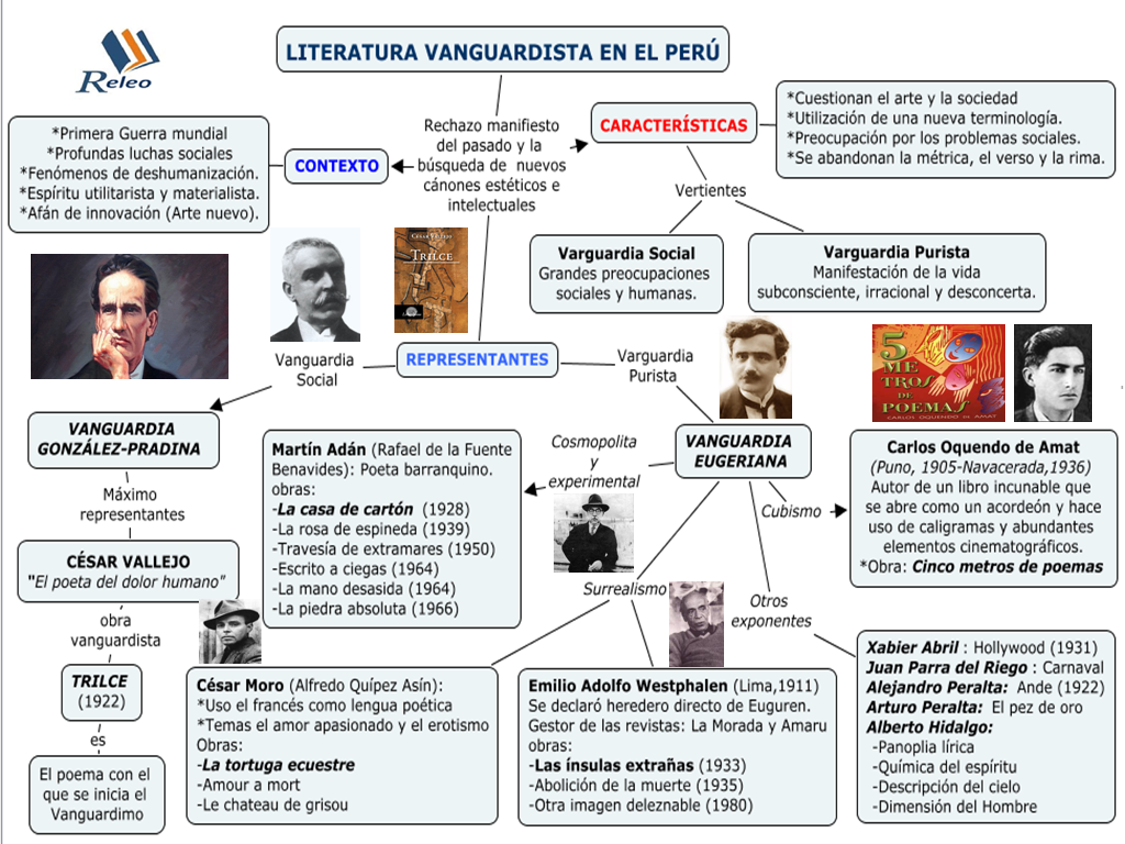 literatura vanguardista peruana: