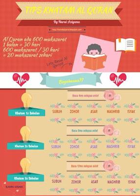 Tips Khatam Al Quran