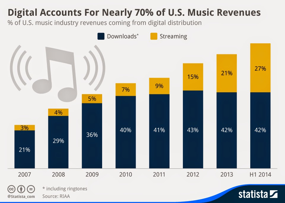 Digital Music Revenues In US