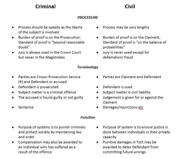 difference between civil law and criminal law essay the difference between civil law and criminal law essay