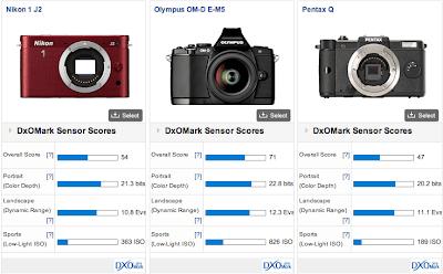 digital camera, DSLR camera, prosumer camera, new mirrorless camera