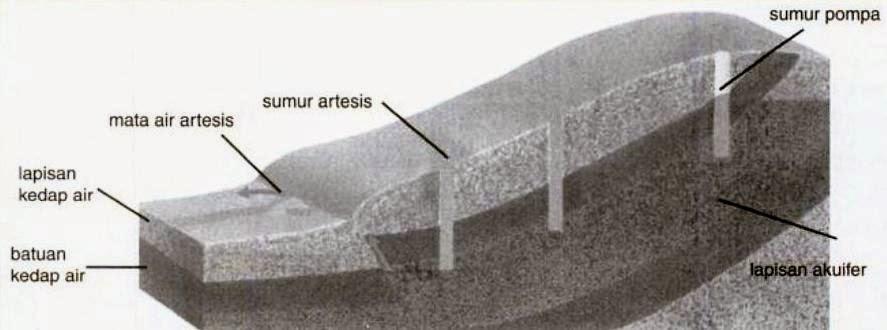 Pengertian dan Jenis Air Tanah