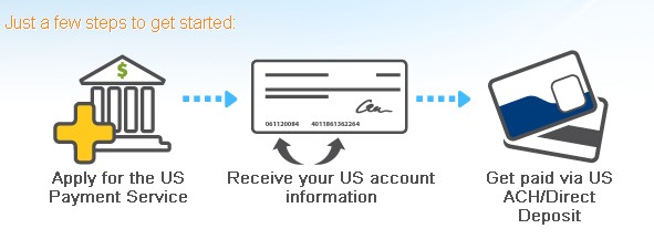 How To Verify Payoneer US Payment Service