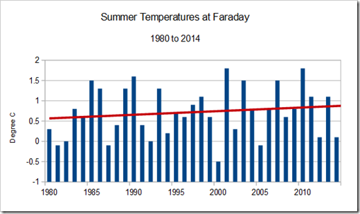 Summer Temperatures trend at Faraday- western Antarctic Peninsula