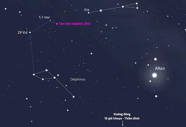 Bản đồ này cho thấy chòm sao Delphinus và Sagitta (Thiên Tiễn), cả hai đều nằm gần ngôi sao sáng Altair - là một đỉnh của Tam giác mùa hè. Bạn có thể đi từ đỉnh đầu của chú cá heo Delphinus lên ngôi sao 29 Vul rồi đến ngôi sao HIP 100754 có độ sáng biểu kiến là 5,7 để tìm ra Tân tinh này Delphini 2013. Hình minh họa bởi phần mềm Stellairum.