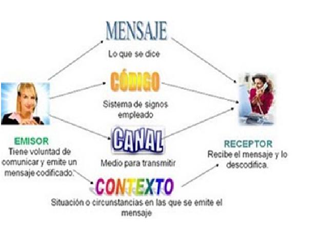 Circuito De La Comunicacion : Hazme mi tarea de mer semestre cbtis comunicación