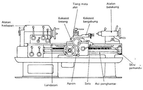 Fungsi Bahagian-Bahagian Mesin Pelarik Jentera Jenis Tetengah
