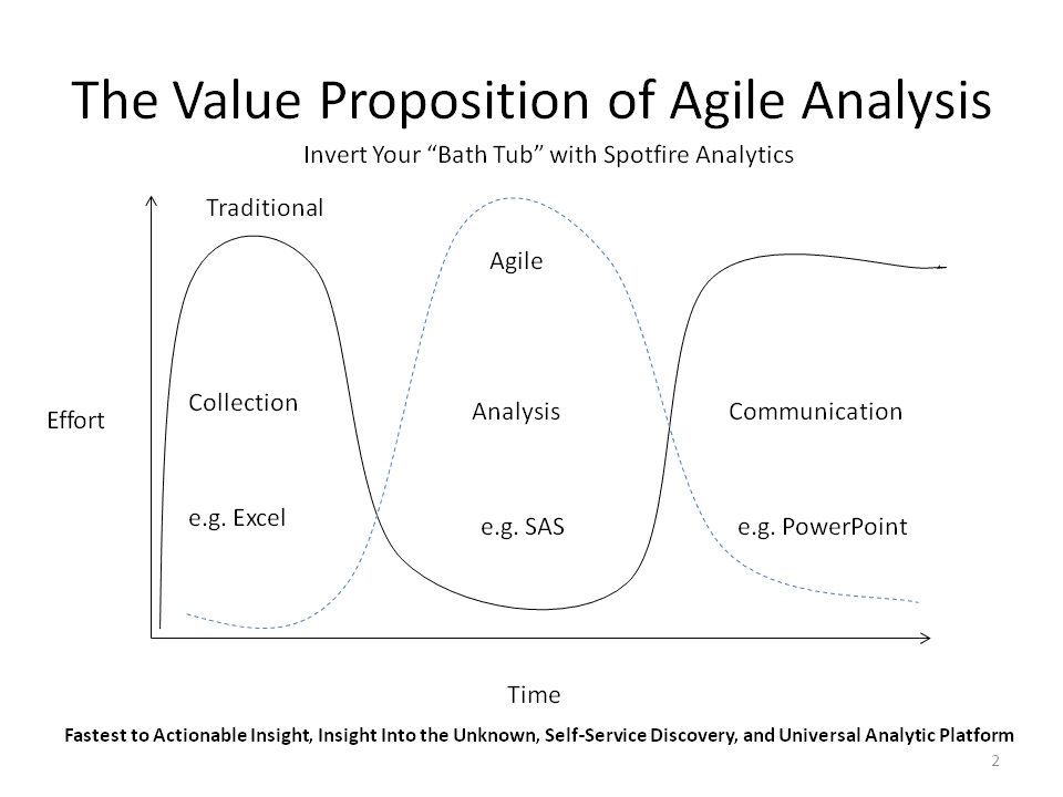 critical analysis of traditional and agile Comparing agile and waterfall methods of project management by alan cairns put simply project managers are in the business of making things happen project management can concern many different types of activity or project, and project managers are in charge of executing the planning, organization, management and control of resources to make it happen.